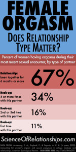 science_of_relationships_orgasm_infographic-1